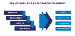 Framework for Exploratory Planning