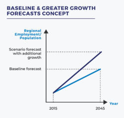 Baseline and greater growth forecasts concept, charting regional employment/population growth, scenario forecast with additional growth, and the baseline forecast from 2015 until 2045.